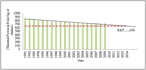 Figure 2: Trend of Energy consumed  per physical unit of clinker production in India (Dry plants)