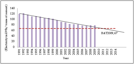 Figure 3: Trend of Energy consumed  per physical unit  in cement production in India (Dry plants)