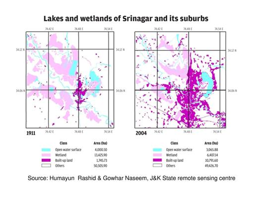 Graphs showing an increase in built-up area over wetlands and lakes in Srinagar from 1911 to 2004