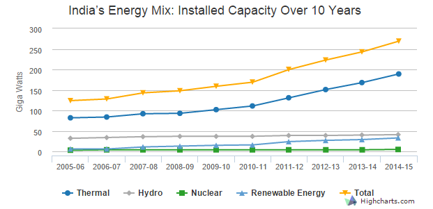 Figures for Renewable Energy 2014-15 as on December 2014. (Figures in GW)