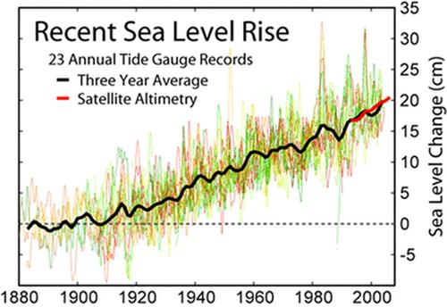 sea_level_rise_graph