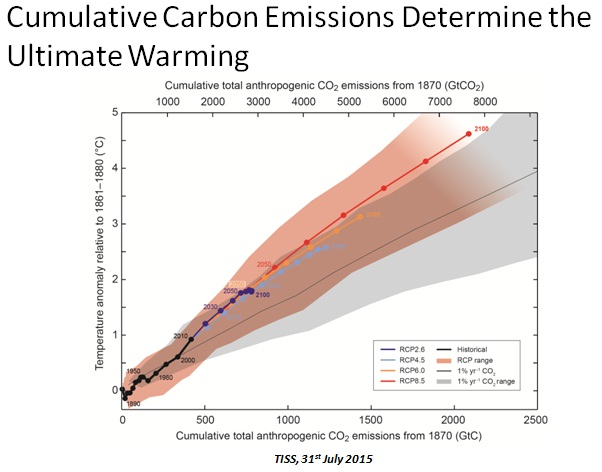 (Graph by IPCC Fifth Assessment Report)