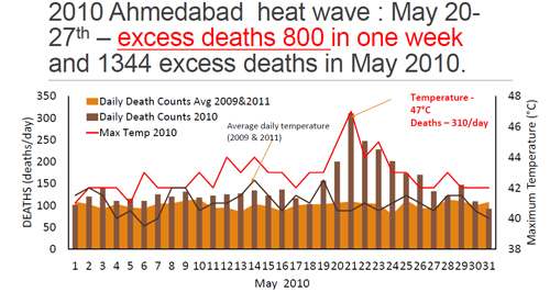 Source: Dileep Mavalankar, Director, Indian Institute of Public Health, Gandhinagar