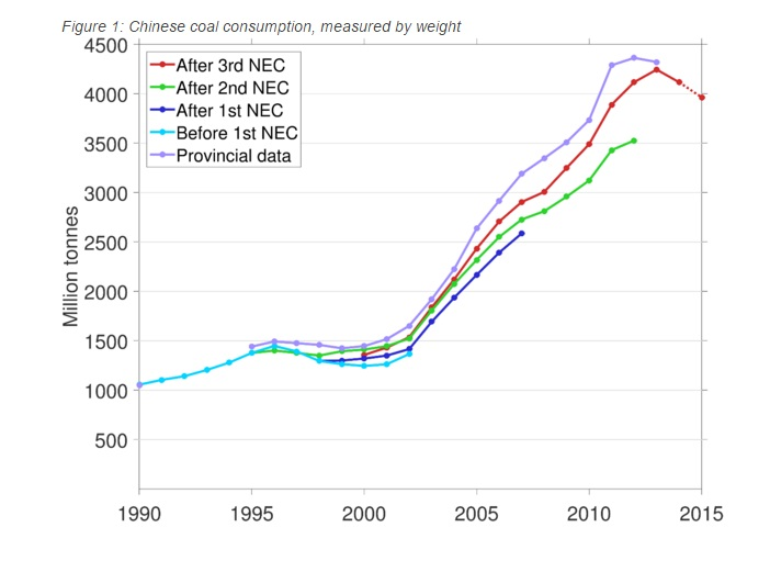 Reported coal consumption measured by weight (number of tonnes) before and after each National Economic Census), and the coal consumption reported by each province. Revised numbers for the provinces are not reported after each census. The dotted line shows preliminary data from the 2015 Statistical Communiqué. (Source: National Bureau of Statistics of China (NBS))