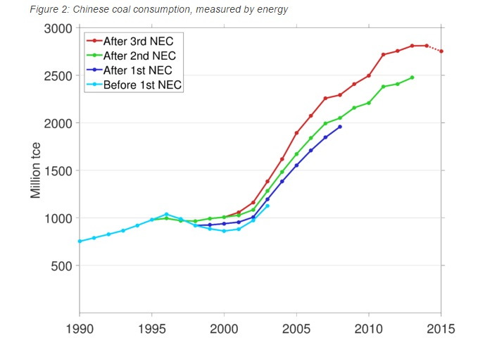 Total reported consumption of energy derived from coal, i.e., the energy content is taken into account. Dotted line shows preliminary data from the 2015 statistical communiqué. In the last two years, China has consumed less low-quality coal with low energy content. Consumption of energy from coal has therefore not fallen as quickly as coal consumption measured by weight. The numbers from each individual are reported only in weight, without energy content, and are therefore not shown here. 1 tce (tonne coal-equivalent) = 29.288 GJ. (Source: National Bureau of Statistics of China (NBS))