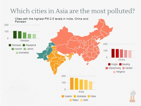 asia polluted