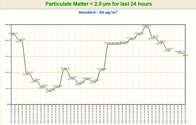 The high levels of PM2.5 in Punjabi Bagh, a densely populated residential area. (Source: Delhi Pollution Control Committee)