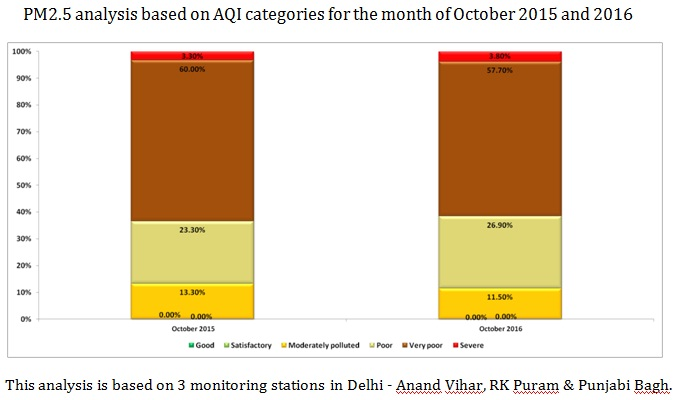(Source: CSE analysis based on real time data from the Delhi Pollution Control Committee)