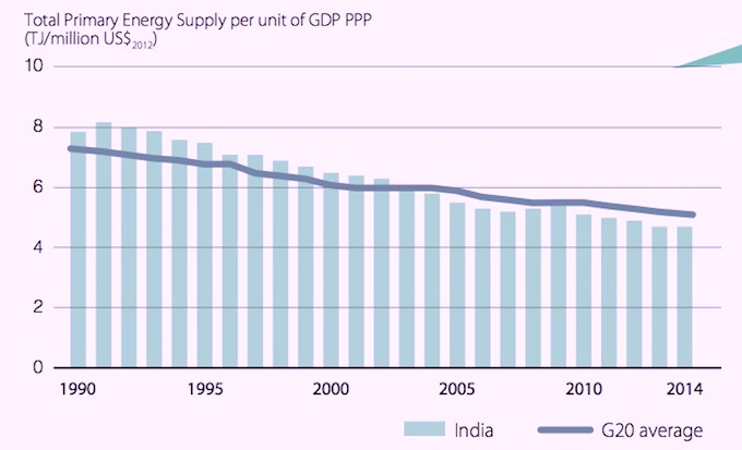 The energy intensity of India's economy has fallen over recent decades and is currently 4.7 terajoules (TJ) per million USD, which is below the G20 average of 5.1 Tj per million USD. (Source: International Energy Agency, 2016)