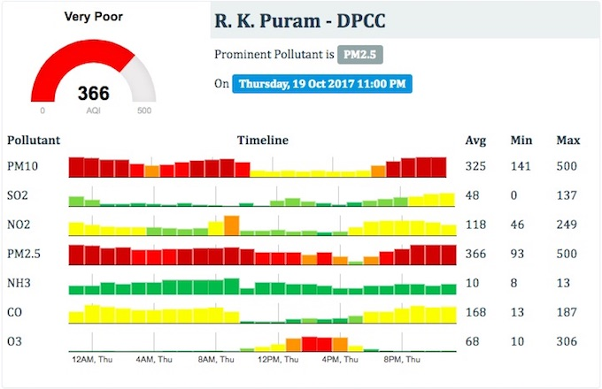 The concentration of tiny dust particles were at dangerously high levels at RK Puram, a residential neighbourhood in Delhi, during Diwali. (Source: National Air Quality Index)