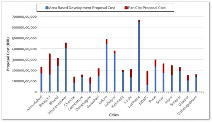 Smart city proposal costs (Source: Climate Change in Cities: Innovations in Multi-Level Governance, 2017)