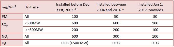New emissions norms for coal-based thermal power plants applicable from December 2017 (Source: CSE)