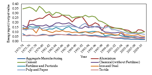 Figure1: Trend of energy intensity for energy intensive industries and the aggregate manufacturing in India (1973-74 to 2010-11)