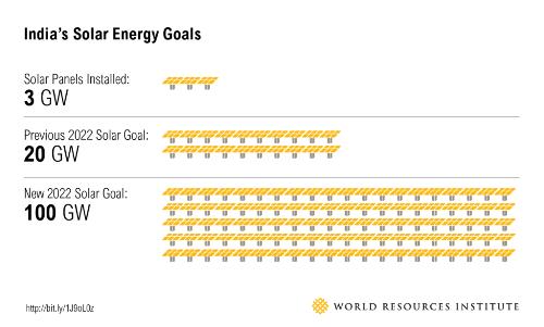 India_blog_solar_goals final
