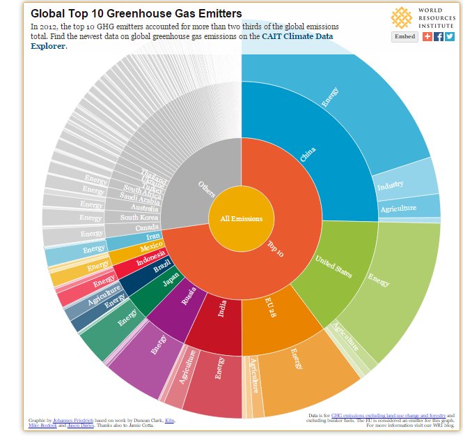 Infographic: What Do Your Country's Emissions Look Like?