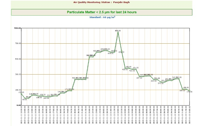 DPCC Punjabi Bagh monitoring data on the 11 November 2015