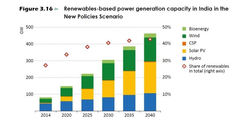 Renewabales-IEA