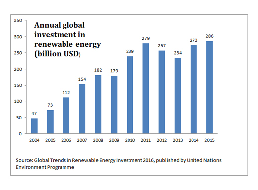 Global_Renewable_Energy_Investments_2016