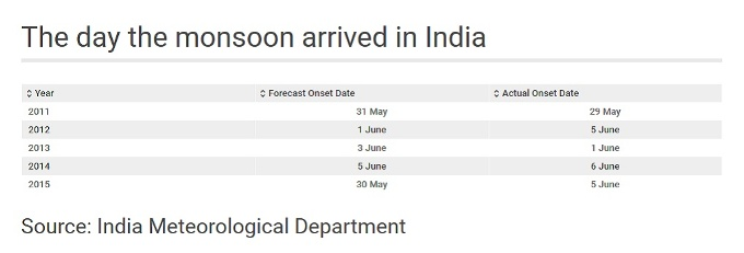 Date-of-monsoon-arrival