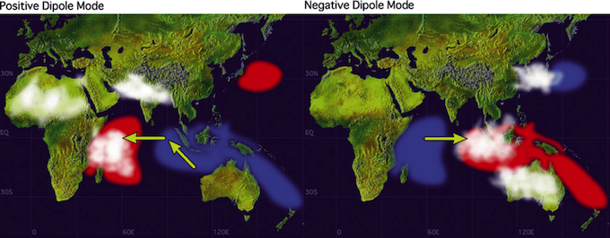Sea surface temperature anomalies during Indian Ocean Dipoles. Arrows indicate wind direction, white patches are areas with more clouds and rain.
