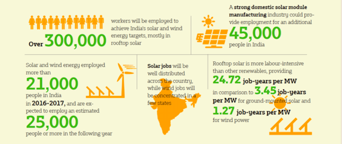 India's renewable energy sector is expected to create 300,000 full-time jobs in the five years to 2022.