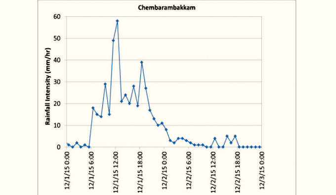 Rainfall intensity measured at Chembarambakkam during the December 2015 floods. (Source: ICWaR).