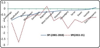 SPI values of monsoon rainfall during 2001-10 and 2011-15 in the districts of Zone I of Bihar