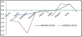 SPI values of monsoon rainfall during 2001-10 and 2011-15 in the districts of Zone II of Bihar