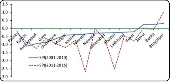 SPI values of monsoon rainfall during 2001-10 and 2011-15 in the districts of Zone III of Bihar