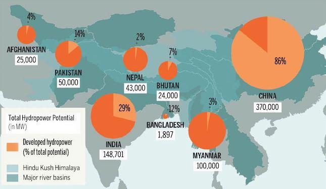 Source: the Hindu Kush Himalaya Assessment report