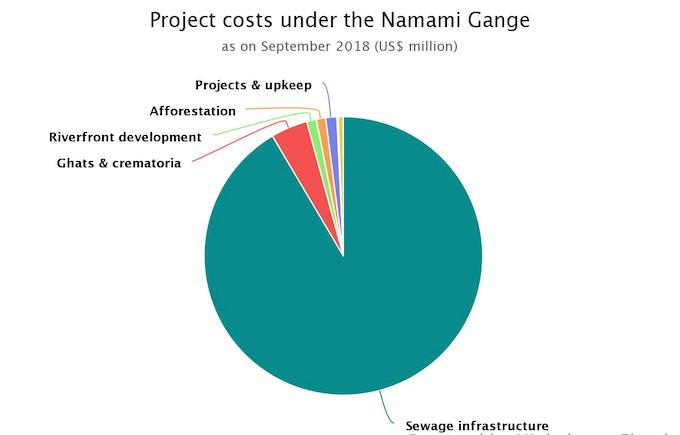 The focus of central government spending on reviving the Ganga river basin remains overwhelmingly on sewage treatment plants (Source: National Mission for Clean Ganga, December 2018)