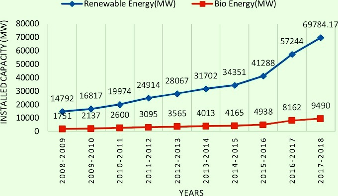 The growth of bioenergy for electricity has been muted in India compared with the expansion of renewable energy (Source: Biomass Resource Atlas)