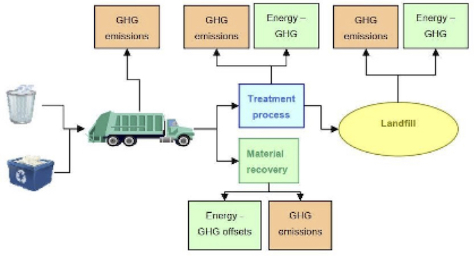 Schematic of waste management system and greenhouse gas emissions