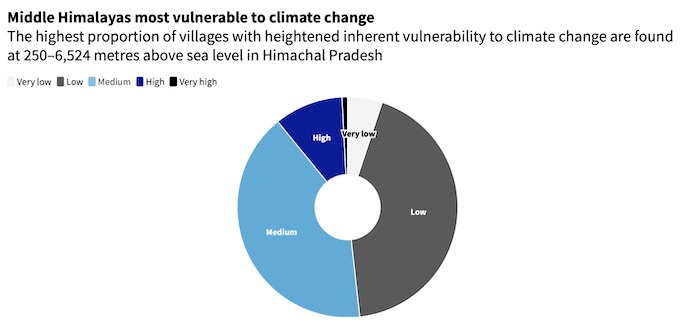 Source: Assessing inherent vulnerability of farming communities across different biogeographical zones in Himachal Pradesh, India