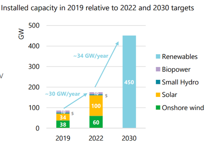 Source: Clean Energy Investment Trends 2020
